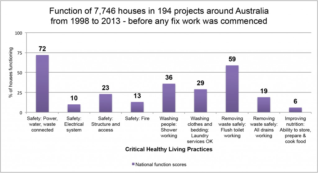 Housing for Health chart A copy